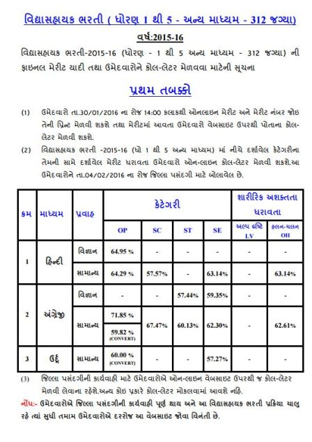 Vidhyasahayak 1 to 5 First Round Other Medium 312 Posts