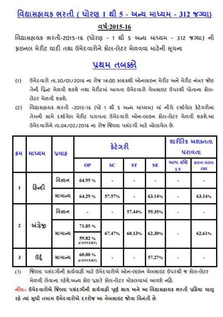 Vidhyasahayak 1 to 5 First Round Other Medium 312 Posts