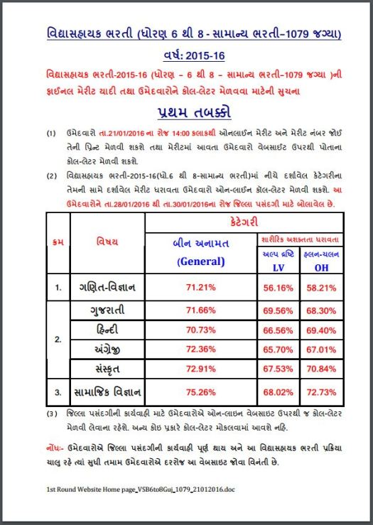 Vidhyasahayak Bharti 1079 Final Merit List and Call Letter