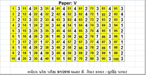 navodaya answer key paper v