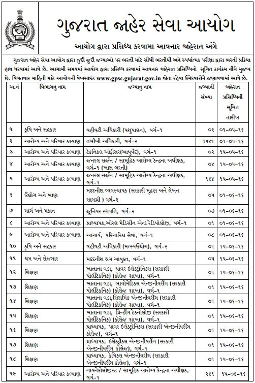 GPSC Upcoming Recruitment 2016