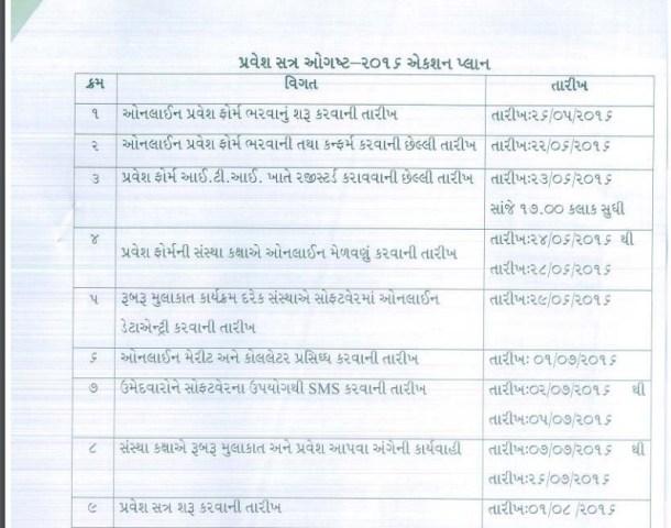 Gujarat ITI Admission 2016