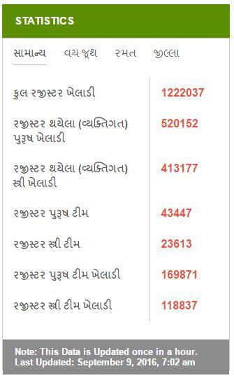 gujarat-khel-maha-kumbh-total-registration-2016-2017