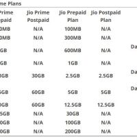 Reliance Jio Prime vs Non-Prime Plans