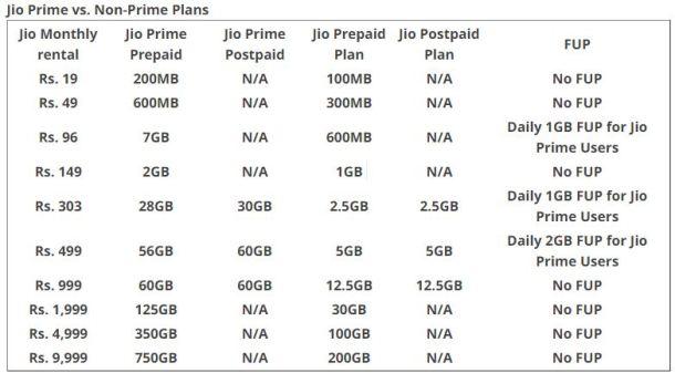 Reliance Jio Prime vs Non-Prime Plans
