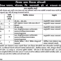 DRDA Arvalli Recruitment
