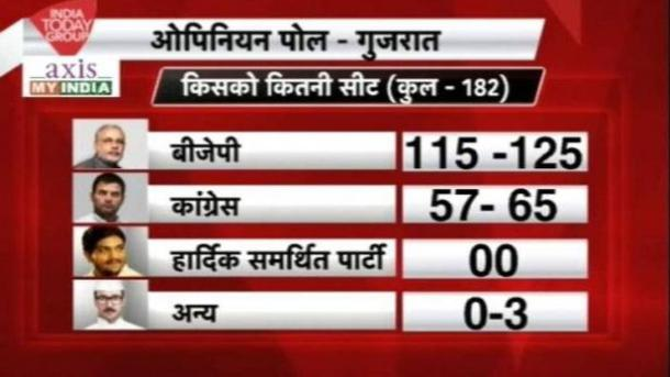 opinion poll gujarat election 2017
