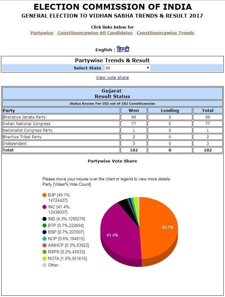 Gujarat Election Result 2017 - Gujarat Election 2017 Winner