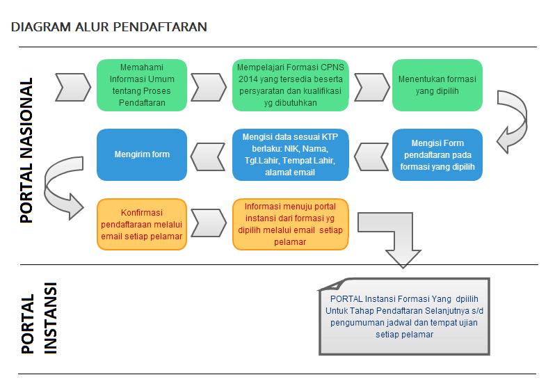 Alur Pendaftaran CPNS Tahun 2014
