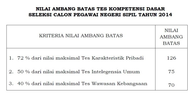 Nilai Passing Grade (Ambang Batas) TKD CPNS 2014