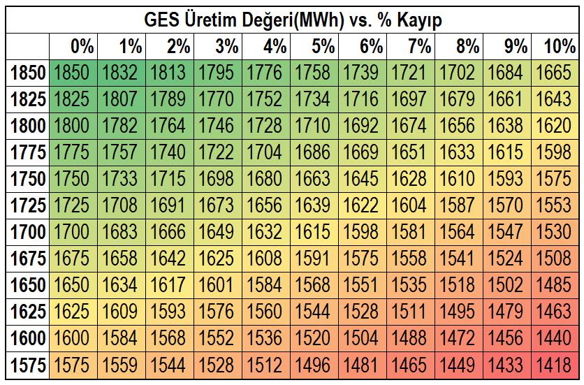 Sol taraf Türkiye'deki GES'lerin MWh/Yıl değerini, üst taraf ise her %'lik kayıpları simgeliyor.(Örneğin 1750MWh/Yıl üreten bir GES'te %6'lık bir performans düşüklüğü varsa 1645MWh/Yıl enerji üretir.)