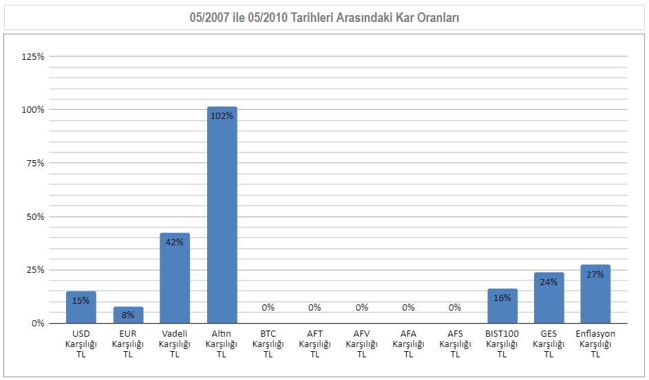 05/2017 ile 05/2010  Arası