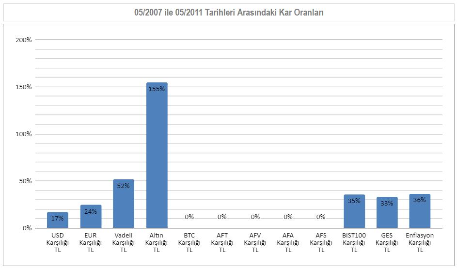 05/2007 ile 05/2011  Arası