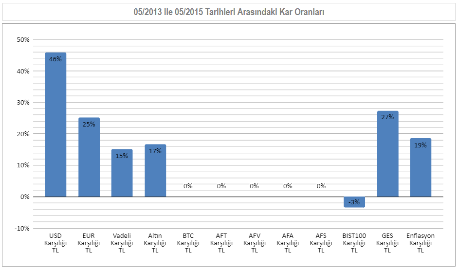 05/2013 ile 05/2015  Arası