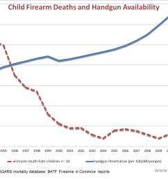 children and guns child firearm deaths and handgun availability [ 1307 x 975 Pixel ]