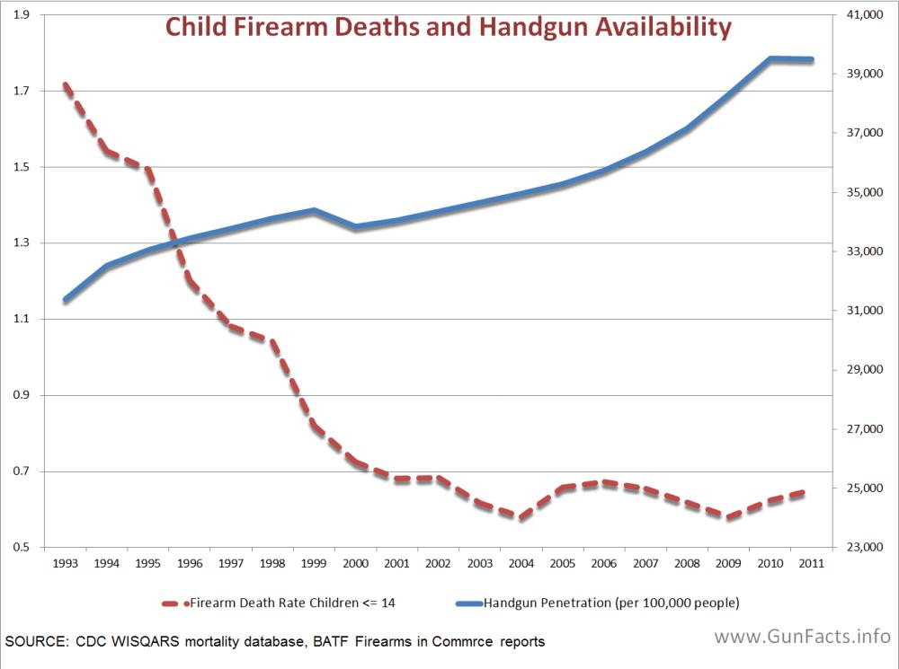 medium resolution of children and guns child firearm deaths and handgun availability