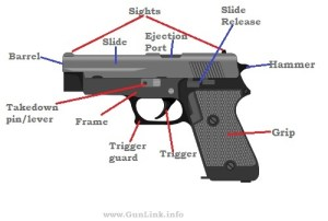 Firearms 101  How firearms work, Glossary, Acronyms, Etc