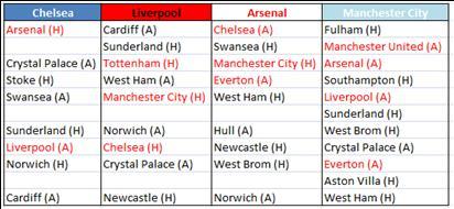 Remaining Fixtures