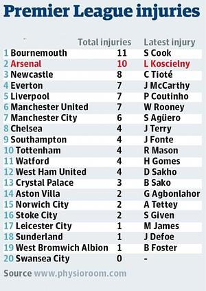 Injury table