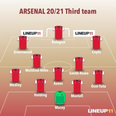 Third Team