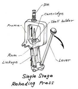 Single Stage Press