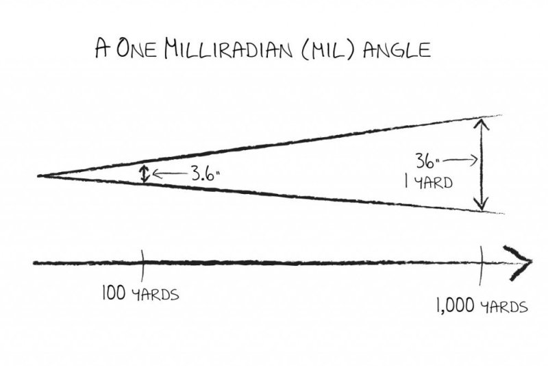 """A """"mil"""" is just an angle really."""