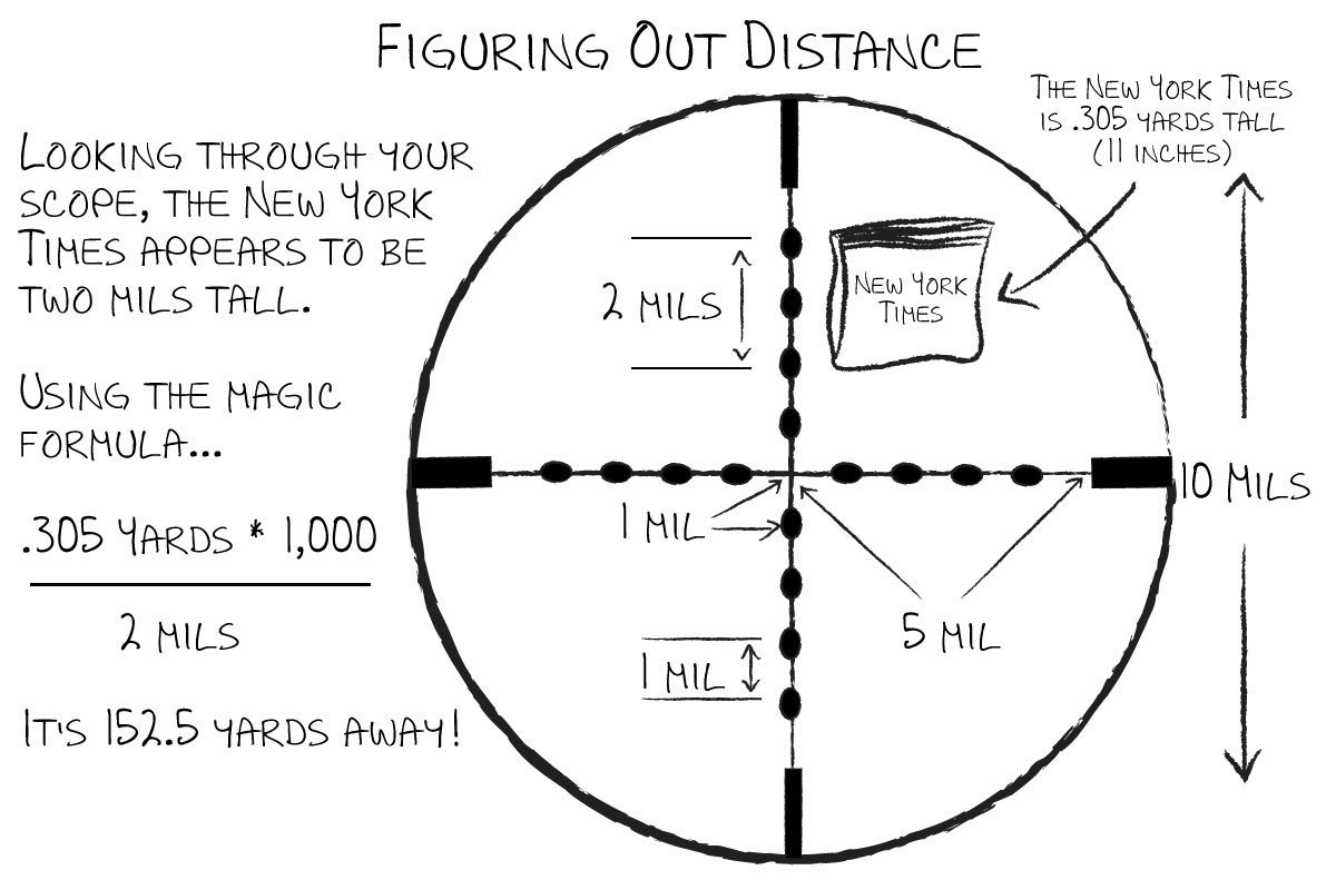 Advanced Mil-Dot: Estimating Distance Using Your Scope