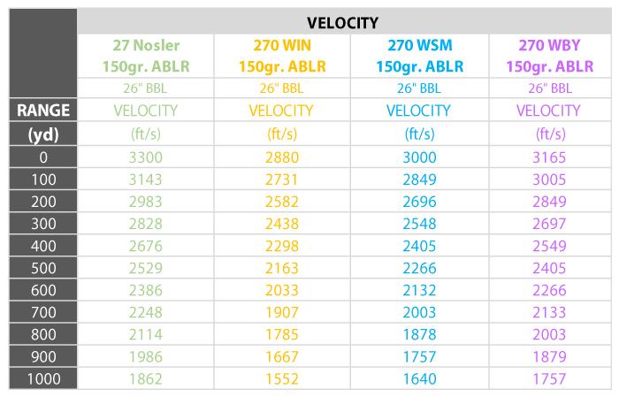 27-Nosler-Velocity-Chart