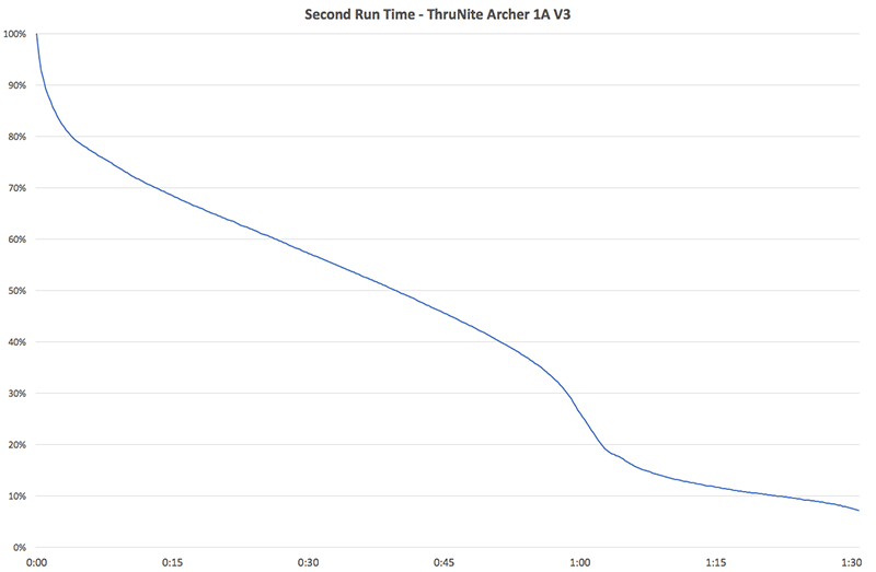ThruNite Second Run Time Chart