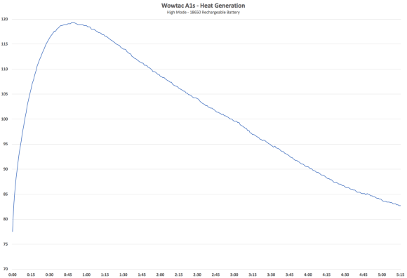 Wowtac A1S Temperature Chart High 18650 Battery