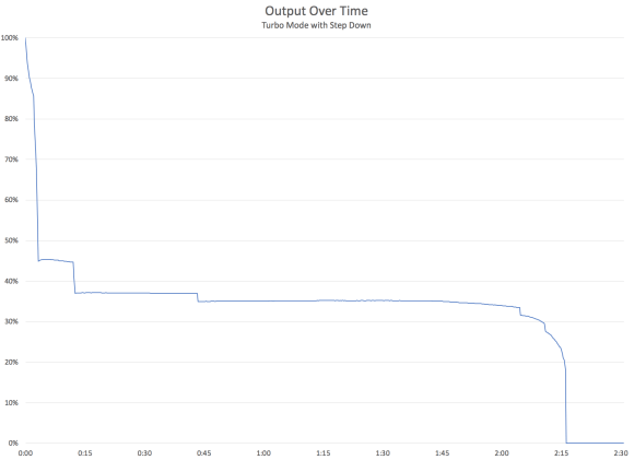 Wowtac A4 V2 Turbo Output with Step Down graph