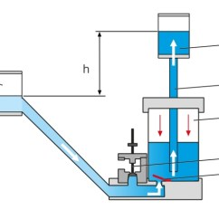 Hydraulic Ram Diagram 6 Pin Square Trailer Wiring Products Show All