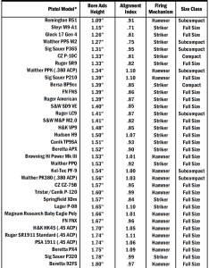 Https guntweaks uploads pistol bore axis comparison chart orig origg also for handguns does height really matter taran butler rh ar