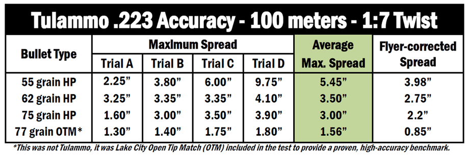 Picture also tulammo steel cased accuracy test gr and rh guntweaks