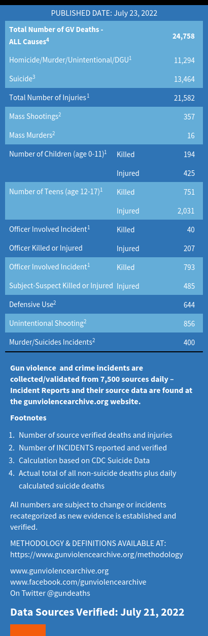 Gun Violence Incidents of 2017