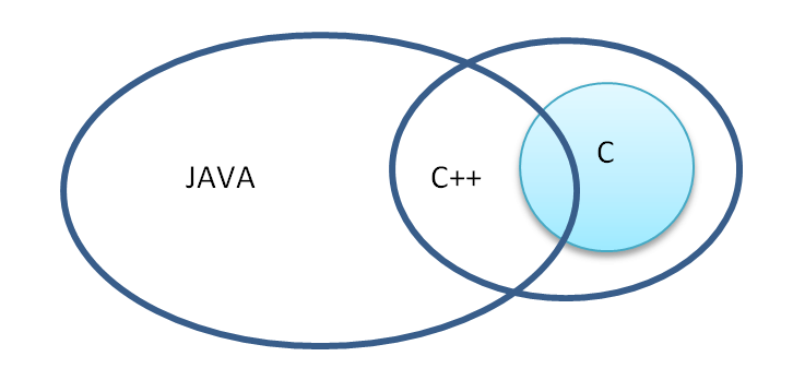 JAVA Syntax Inherit from C and C++