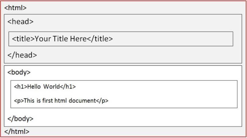 HTML Basic Structure