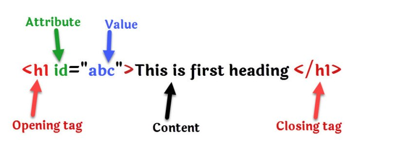 HTML Elements example