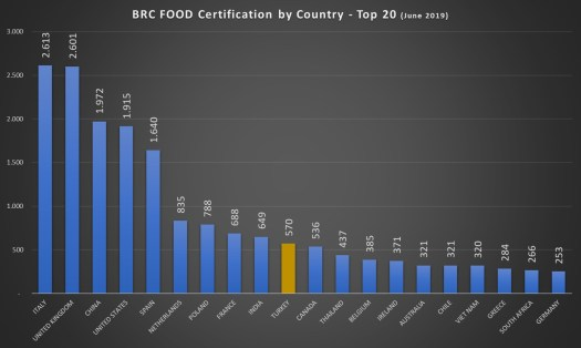 BRC Food Certification Top 20 Country