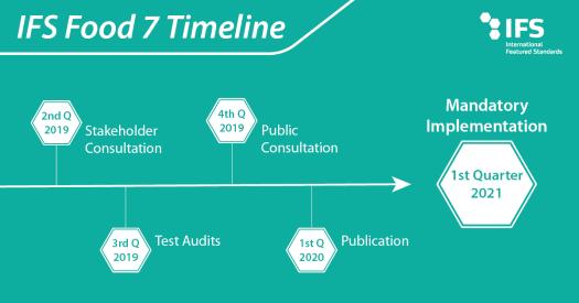 IFS Food 7 Timeline IFS Gıda Zaman Planı 2020