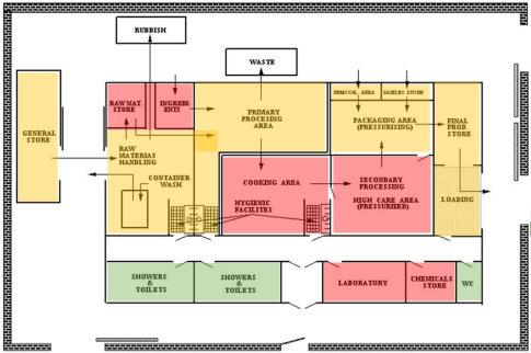 Gıda savunma yerleşim planı