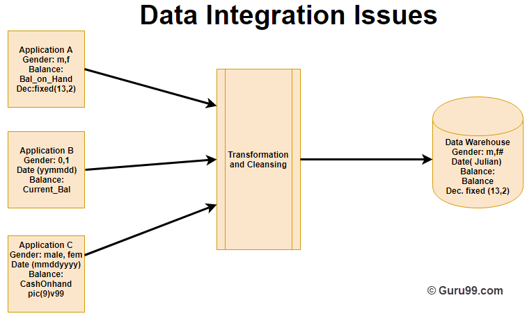 data warehouse architecture diagram with explanation 1995 dodge ram wiring concepts and components b c information stored in these applications are gender date balance however each application s is different way