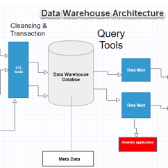 Data Warehouse Architecture Diagram With Explanation Movements Allowed By Synovial Joints Concepts And Components Datawarehouse