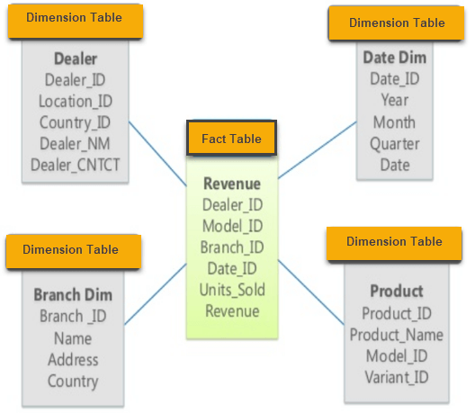 hospital database design diagram tecumseh compressor wiring star and snowflake schema in data warehousing for example as you can see the above given image that fact table is at center which contains keys to every dimension like deal id model