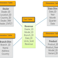 Hospital Database Design Diagram 7 Way Semi Trailer Wiring Star And Snowflake Schema In Data Warehousing Characteristics Of