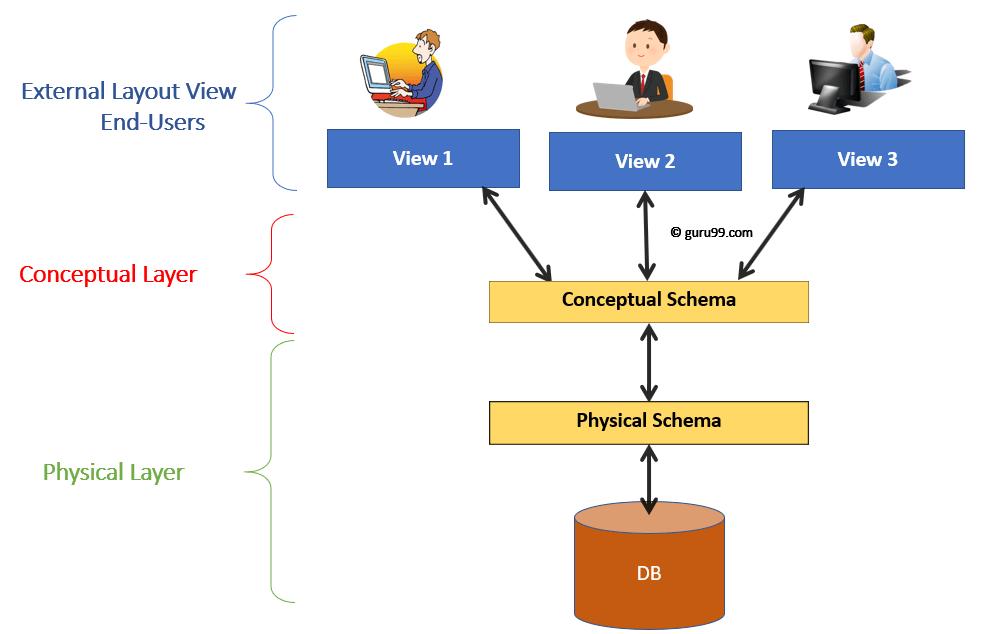 Database Security Levels