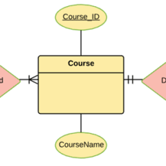 Er Diagram Practice Problems With Solutions Speaker Wiring For 2001 Chevy Silverado Tutorial In Dbms Example Course Entity Attributes Could Be Duration Credits Assignments Etc The Sake Of Ease We Have Considered Just One Attribute