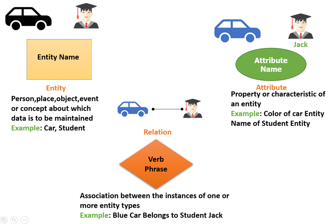 er diagram practice problems with solutions 1993 honda accord engine tutorial in dbms example for a university database we might have entities students courses and lecturers entity can attributes like rollno name