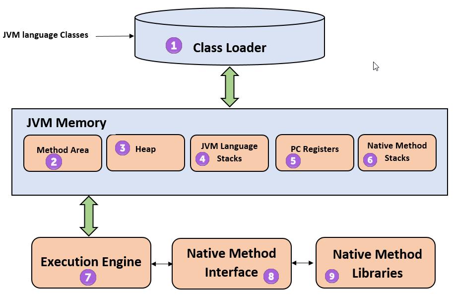 jvm architecture diagram 2006 ford e350 fuse panel java virtual machine its