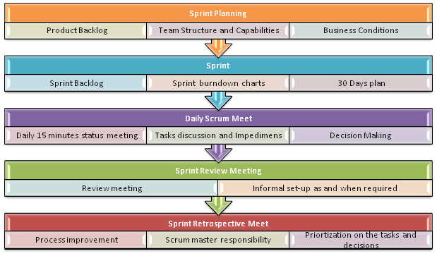 agile process flow diagram plant cell animal model methodology guide for developers and testers scrum practices